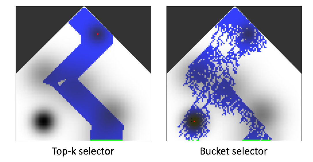 Top-k vs Bucket Selector